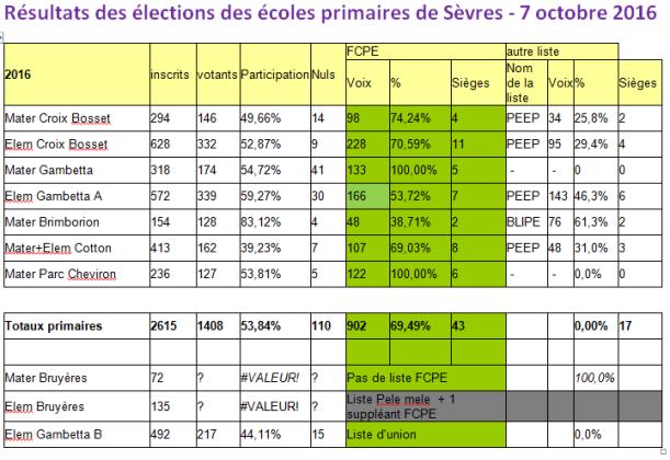 fcpe-elections-2016